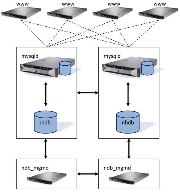 mysql-cluster-diagram